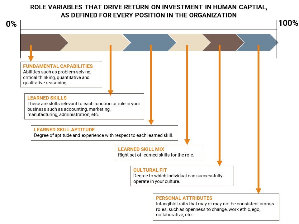 Role Variables That Drive Return on Investment in Human Capital, as Defined for Every Position in the Organization